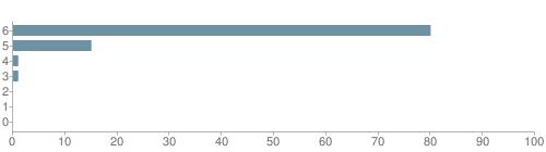 Chart?cht=bhs&chs=500x140&chbh=10&chco=6f92a3&chxt=x,y&chd=t:80,15,1,1,0,0,0&chm=t+80%,333333,0,0,10|t+15%,333333,0,1,10|t+1%,333333,0,2,10|t+1%,333333,0,3,10|t+0%,333333,0,4,10|t+0%,333333,0,5,10|t+0%,333333,0,6,10&chxl=1:|other|indian|hawaiian|asian|hispanic|black|white